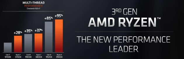 3rd Generation AMD Ryzen: The New Performance Leader