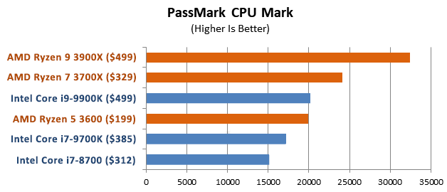 PassMark CPU Mark: 3rd Gen AMD Ryzen vs 9th Gen Intel Core CPUs, 2019-07-10