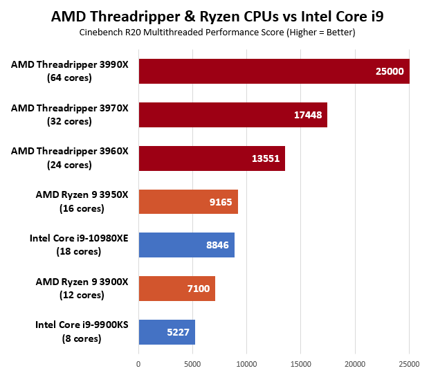 3rd Gen AMD Ryzen Threadripper Performance